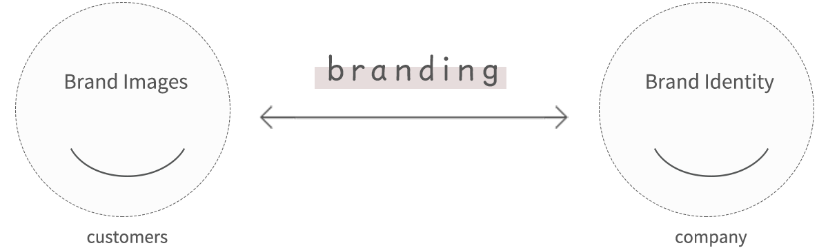 ブランディングに関する画像